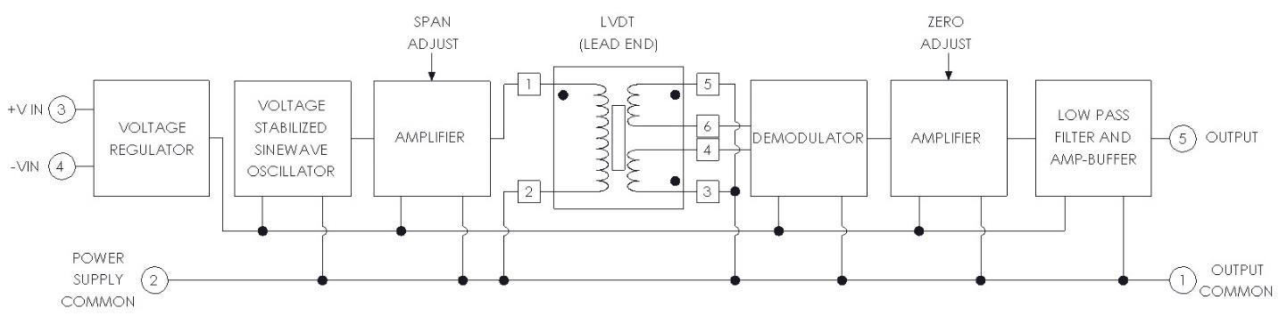 The Trans-Tek, Inc. Series 1000 Oscillator/DemodulatorsTrans-Tek Inc.Trans-Tek Inc.