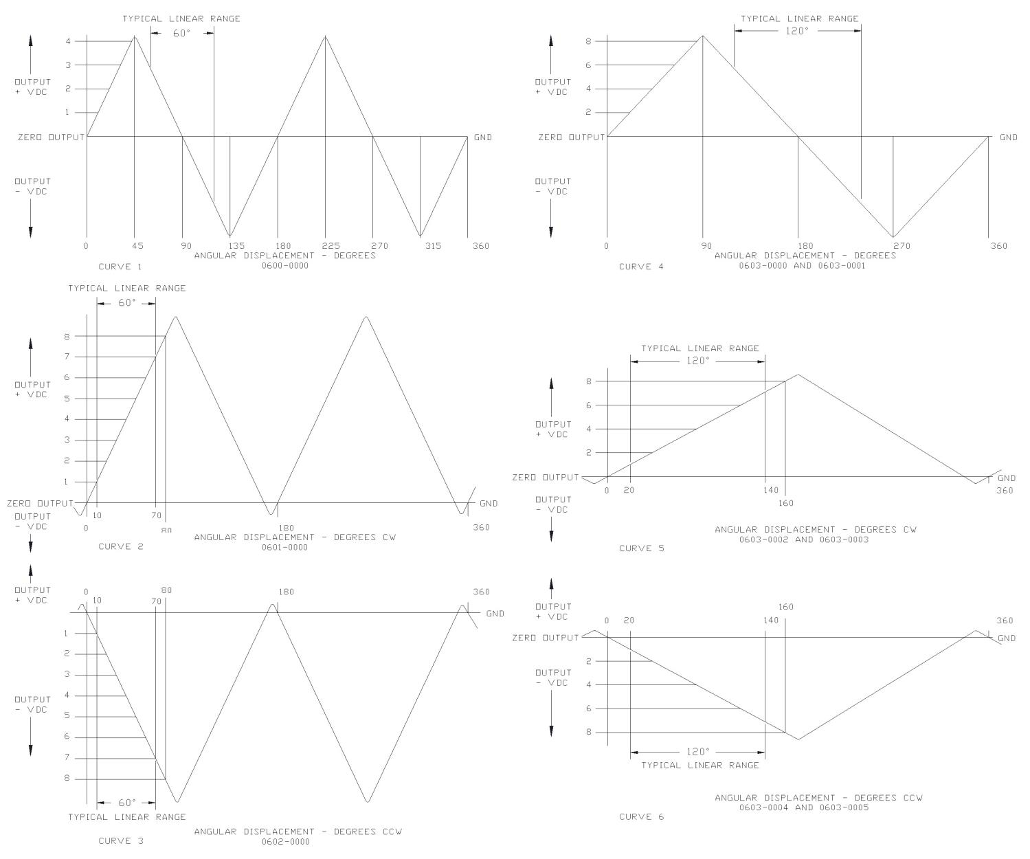trans-2016-600-curves