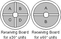 receiving-boards